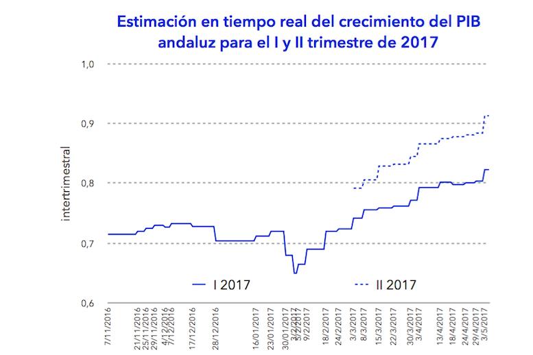 Previsiones del OEA: la economía de Andalucía crecerá un 2,8% en 2017