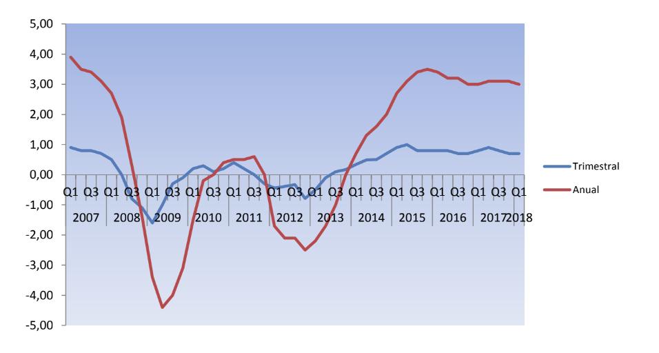 El PIB mantiene su crecimiento trimestral en el 0,7%